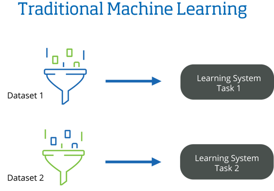 Traditional Machine Learning